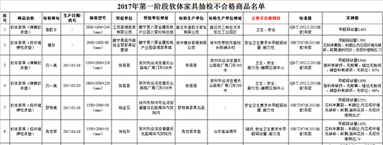 曝光!!!江苏省工商行政管理局抽查徐州地区床垫无一合格