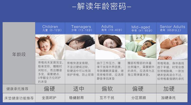 不同年龄段人群选什么样的床垫好?床垫与床架整体高度怎么测量?