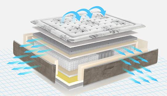 床垫空气循环系统
