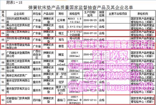 国家质检总局发布最新床垫抽检不合格名单,著名床垫品牌丝涟上榜!