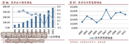 2013年中国床垫品牌、质量发展趋势分析