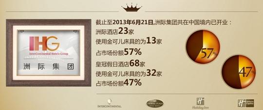 金可儿床垫怎么样?全球最受欢迎床垫品牌之——金可儿旗舰店评测