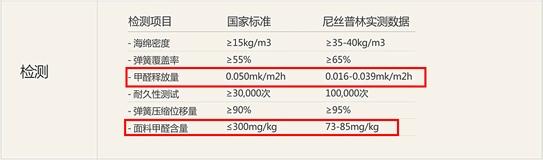 甲醛含量数据