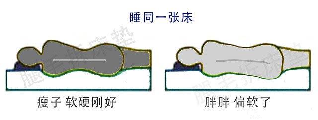 床垫软硬度问题