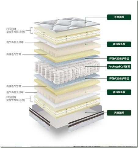 【入手必看】雅兰乳胶独立弹簧床垫席梦思凯宾斯基酒店款怎么样?这个价值得买吗?使用一个月感受分享